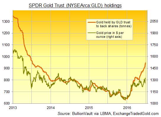 Chart of gold prices vs. SPDR Gold Trust (NYSEArca:GLD) bullion backing in tonnes