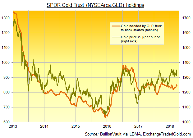 Chart of SPDR Gold Trust (NYSEArca:GLD) bullion backing in tonnes. Source: BullionVault via ExchangeTradedGold