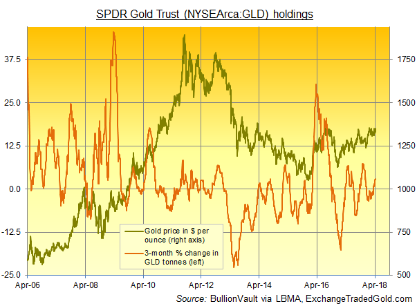Chart of SPDR Gold Trust (NYSEArca:GLD) tonnes vs gold price. Source: BullionVault via ExchangeTradedGold