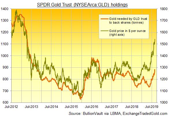 Chart of GLD tonnes vs. spot gold price. Source: BullionVault via SPDR