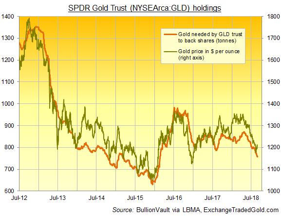 Chart of GLD bullion backing. Source: BullionVault via ExchangeTradedGold.com