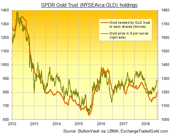 Chart of GLD gold backing. Source: ExchangeTradedGold