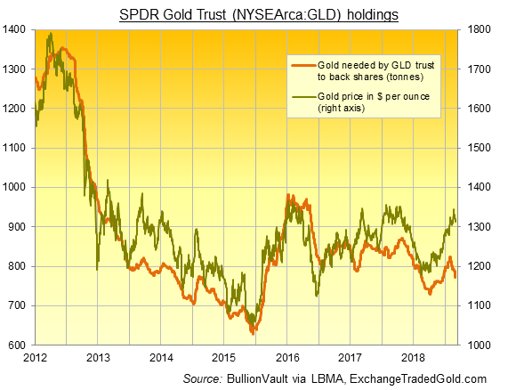Chart of GLD backing in gold tonnes. Source: BullionVault via ExchangeTradedGold