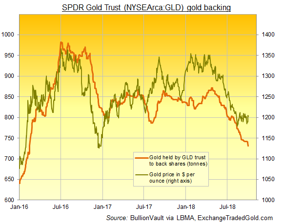 Chart of GLD tonnes backing. Source: BullionVault