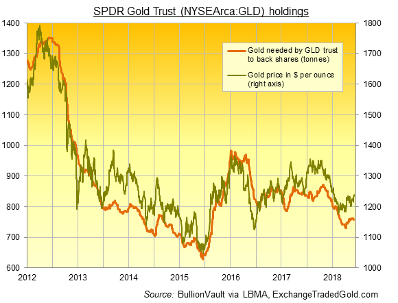 Chart of SPDR Gold Trust (NYSEArca:GLD) backing in tonnes