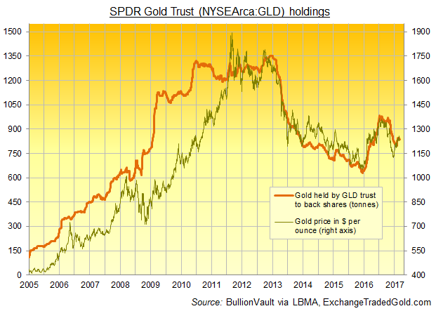 Chart of the SPDR Gold Trust holdings of gold bullion