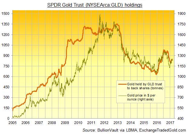 Chart of the SPDR Gold Trust holdings of gold bullion