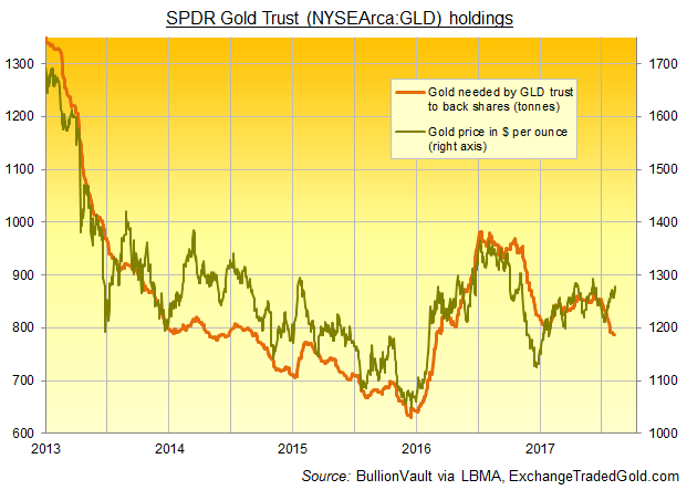 Chart of SPDR Gold Trust (NYSEArca:GLD) bullion backing vs. Dollar gold price. Source: BullionVault via ExchangeTradedGold.com