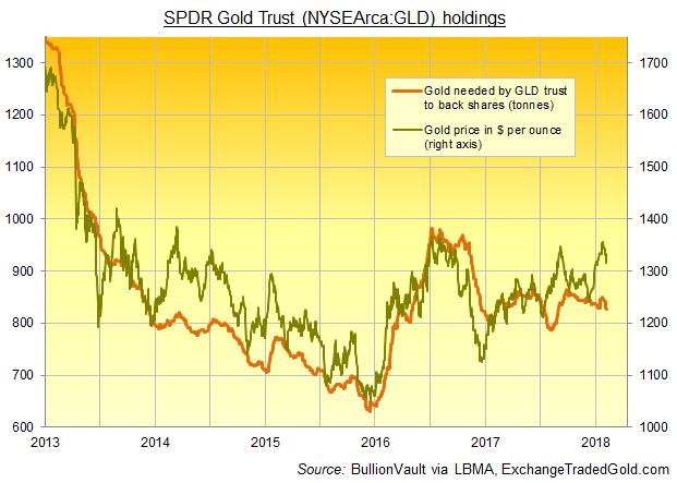 Chart of SPDR Gold Trust (NYSEArca:GLD) bullion holdings. Source: BullionVault via ExchangeTradedGold