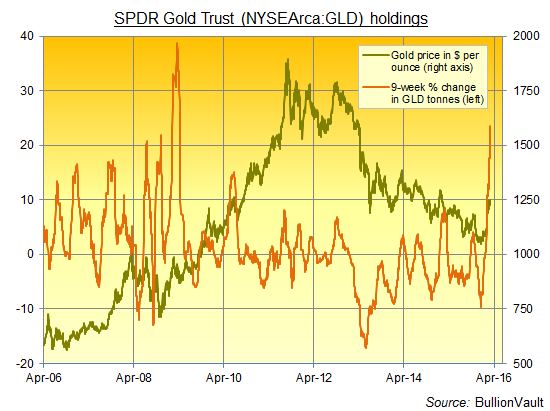 Chart of the SPDR Gold Trust (NYSEArca:GLD) holdings, 9-week change
