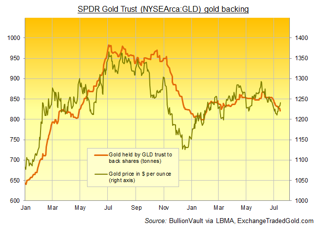 Chart of GLD gold backing vs spot gold price. Source: BullionVault via ExchangeTradedGold.com