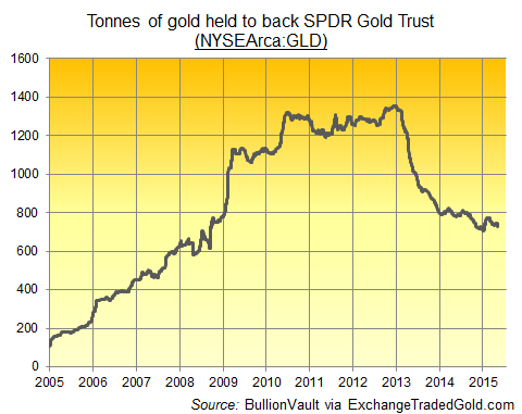 SPDR Gold Trust, gold backing in tonnes