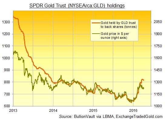 Chart of GLD bullion backing versus Dollar gold price