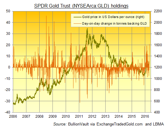 Chart of day-to-day changes in GLD tonnage