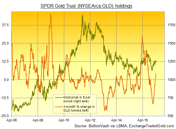 Chart of SPDR Gold Trust (NYSEArca:GLD) bullion backing in tonnes, 3 monthly change in per cent