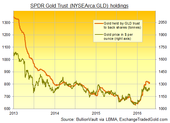 Chart of SPDR Gold Trust bullion backing