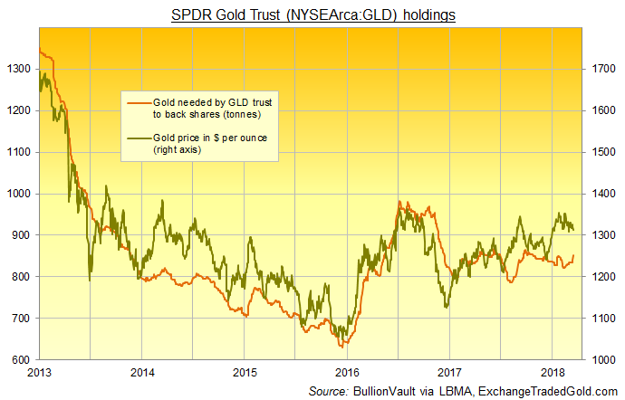 Chart of GLD gold ETF backing in bullion vs gold price. Source: BullionVault