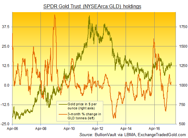 Chart of SPDR Gold Trust bullion backing in tonnes, 3-month percentage change_