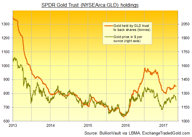 Chart of SPDR Gold Trust (NYSEArca:GLD) bullion backing