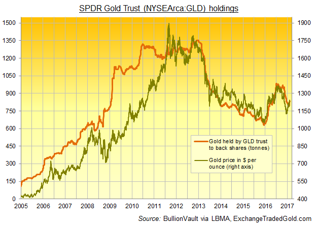 Chart of SPDR Gold Trust (NYSEArca:GLD) bullion holdings since 2005