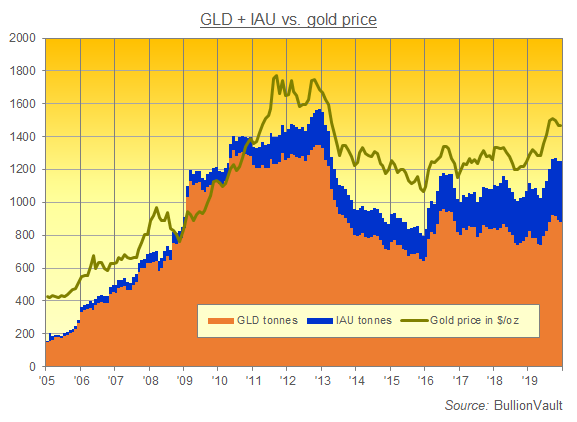 Chart of GLD + IAU gold ETFs' bullion backing vs. gold price. Source: BullionVault via WGC
