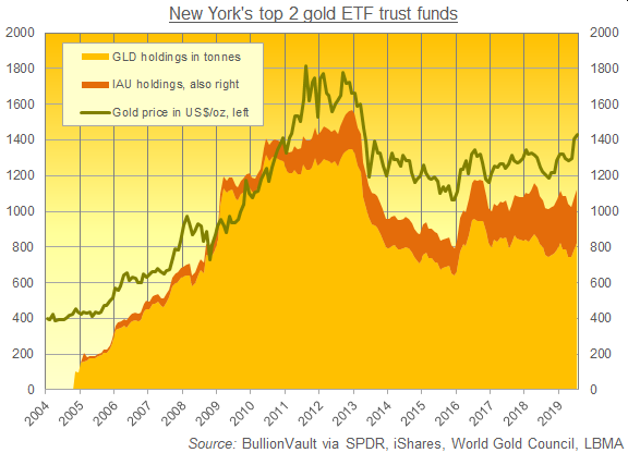 Chart of GLD and IAU gold backing in tonnes. Source: BullionVault via various