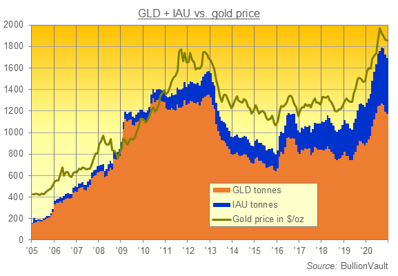 Chart of GLD and IAU gold backing in tonnes. Source: BullionVault