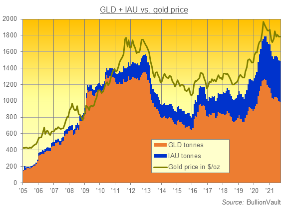Chart of GLD and IAU gold ETF holdings in tonnes. Source: BullionVault
