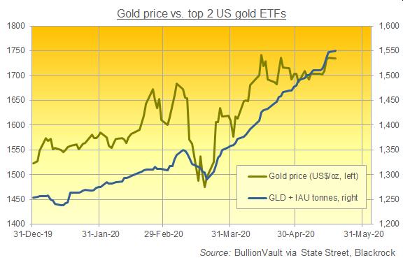 Chart of GLD + IAU gold backing, 2020 to date. Source: BullionVault via providers