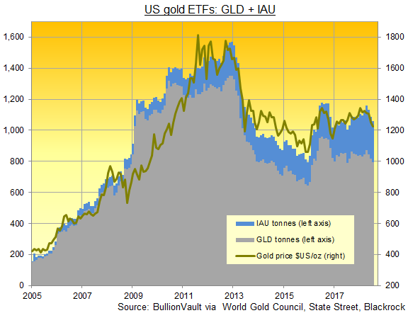 Chart of GLD and IAU gold ETFs' gold backing in tonnes. Source: BullionVault