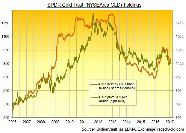 Chart of the GLD gold ETF's bullion backing vs. benchmark bullion prices