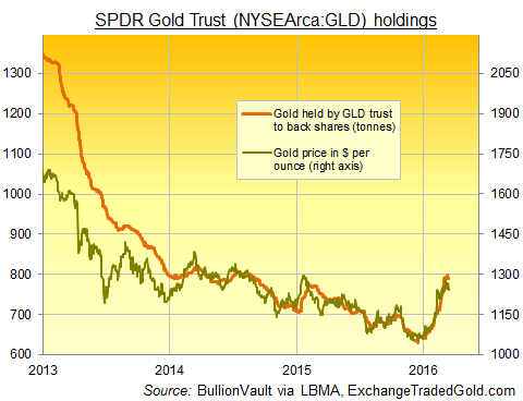 SPDR Gold Trust (NYSEArca:GLD) bullion holdings vs PM London price
