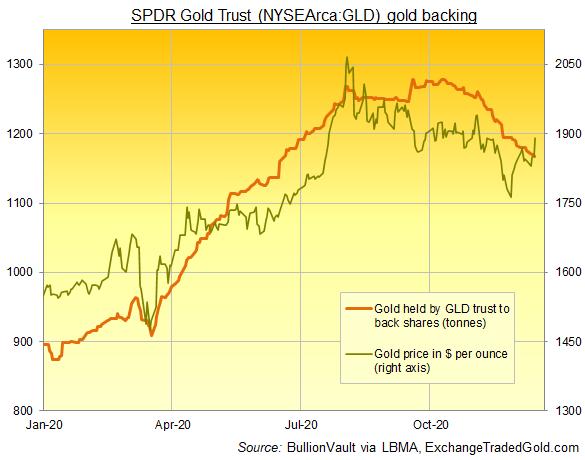 Chart of GLD gold ETF size (tonnes of bullion backing) vs. physical gold price. Source: BullionVault
