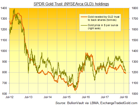 Chart of SPDR Gold Trust gold backing vs. London benchmark price. Source: BullionVault via ExchangeTradedGold