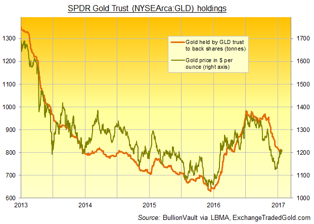 Chart of GLD gold ETF's bullion holdings vs. metal prices