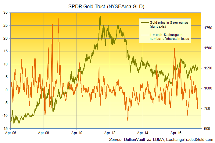 Chart of rolling 1-month percentage change in number of shares in issue in the GLD ETF. Source: ExchangeTradedGold