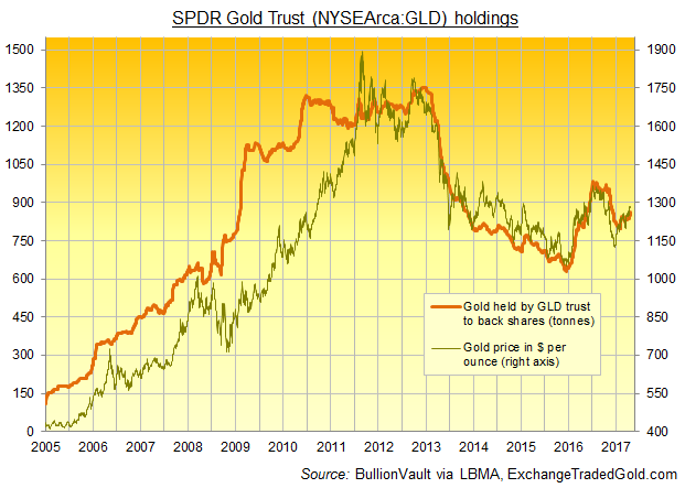 Chart of GLD gold ETF bullion bar backing vs. daily metal price, 2005-2017