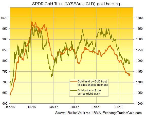 Chart of SPDR Gold Trust (NYSEArca:GLD) backing in tonnes of gold. Source: BullionVault via ExchangeTradedGold
