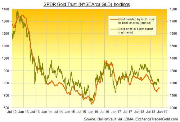 Chart of SPDR Gold Trust (NYSEArca: GLD) size in tonnes. Source: BullionVault