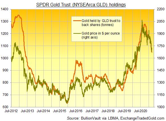 Chart of GLD gold ETF's backing in tonnes vs. Dollar gold price. Source: BullionVault