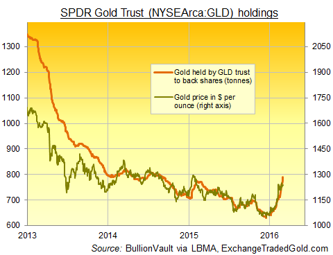 Chart of SPDR Gold Trust (NYSEArca:GLD) tonnes