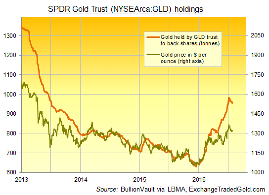 Chart of the GLD's reported gold backing to 26 July 2016