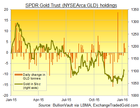 Gold-backed ETF the SPDR Gold Trust (NYSEArca:GLD) net changes in tonnes, daily, 2015-2016
