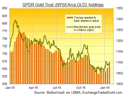 SPDR Gold Trust (NYSEArca:GLD) bullion backing vs spot price