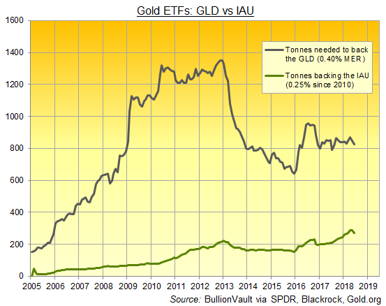 Chart of GLD vs IAU size (gold tonnes). Source: BullionVault via SPDR, Blackrock, Gold.org
