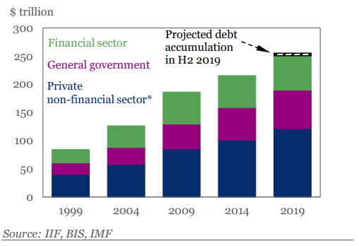 Chart of global debt outstanding. Source: IIF