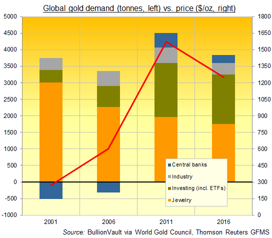 Chart of global gold demand by sector, 2001-2016. Source: BullionVault via WGC, TR-GFMS