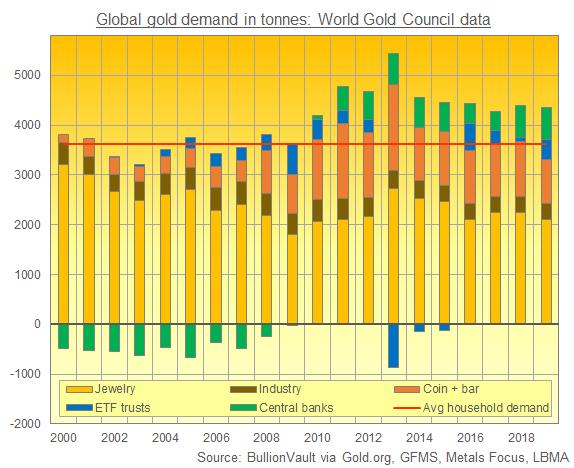 Chart of global gold demand, 2000-2019. Source: BullionVault via WGC