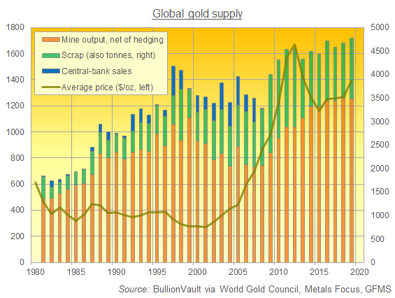 Total gold supply per year from mining (adjusted for hedging), central banks, plus scrap. Source: BullionVault via World Gold Council, Metals Focus, GFMS