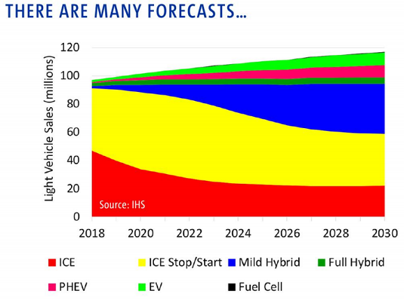 Chart of one set of global auto-motive forecasts. Source: GM's presentation at LBMA 2018